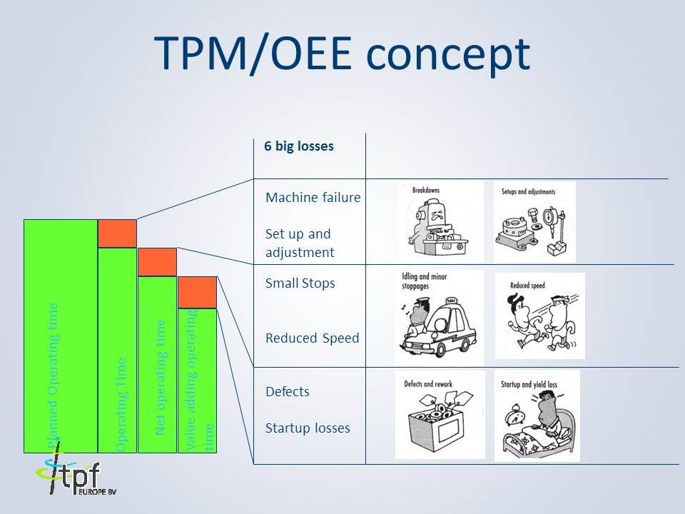 TPM OEE Overall Equipment Effectiveness
